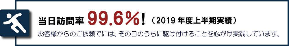 当日訪問率99.6%
