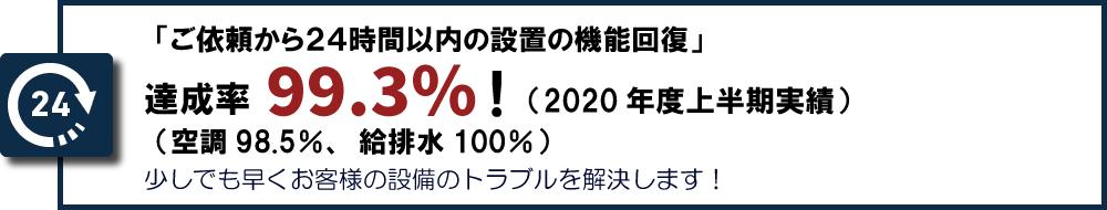 達成率99.7%